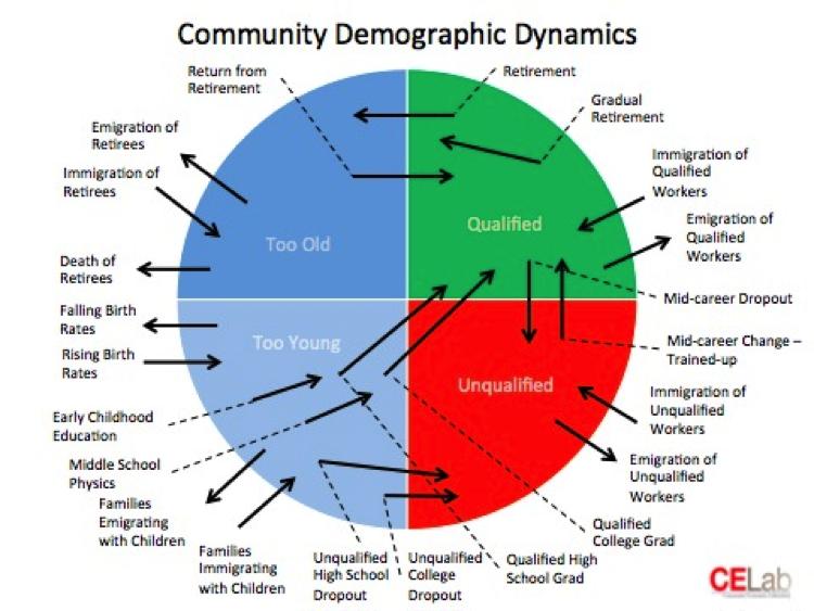 Economic Development Needs a New Business Model – Part 3 ...